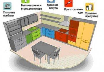 Фото статьи Обустройство кухни